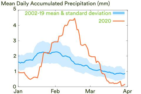 2002-2019 mean and 2020 daily accumulated precipitation from January to April over the Yenakiyevo region. Analysis using the Integrated Multi-satellitE Retrievals (IMERG) for Global Precipitation Measurement (GPM) data product. Data was acquired and pre-processed through the NASA GIOVANNI platform and can be directly accessed via this link.