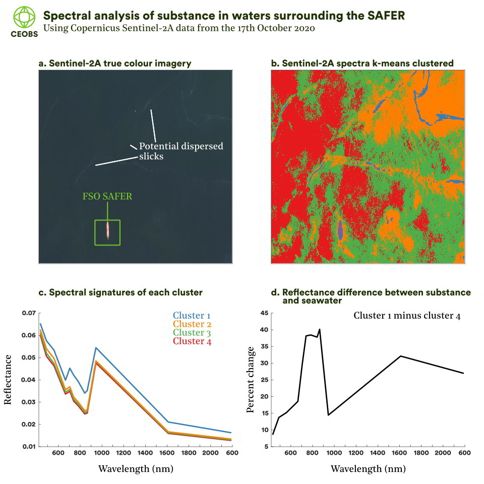 Figure 2. Spectral analysis of substance in waters surrounding the SAFER, based on Copernicus Sentinel L2A data from the 17-Oct 2020. n.b. spectral signature for the SAFER (purple cluster) is not displayed as has very large reflectance values and obscures the difference between the remaining clusters.